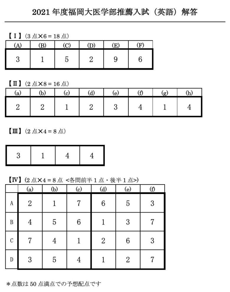 解答 福岡 速報 2021 大学